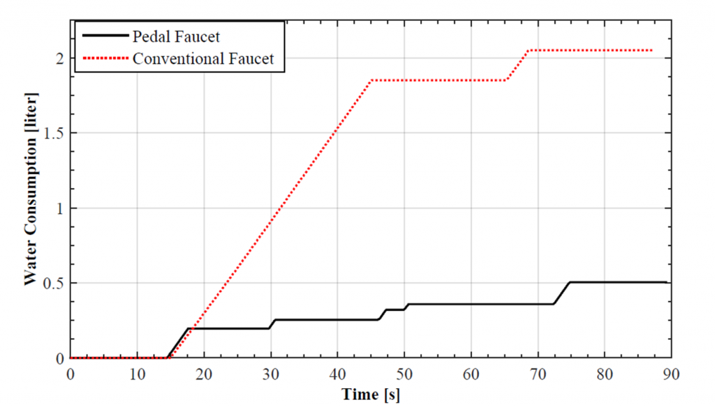نمودار کاهش مصرف آب شیر پدالی دوقلوی سیمآب مدل S-110-2